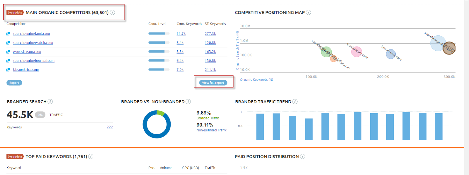 https://moz.com/blog/competitor-analysis-for-seo