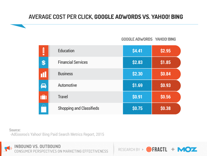 google surveys pricing consumer survey reveals the efficacy of inbound vs 1010