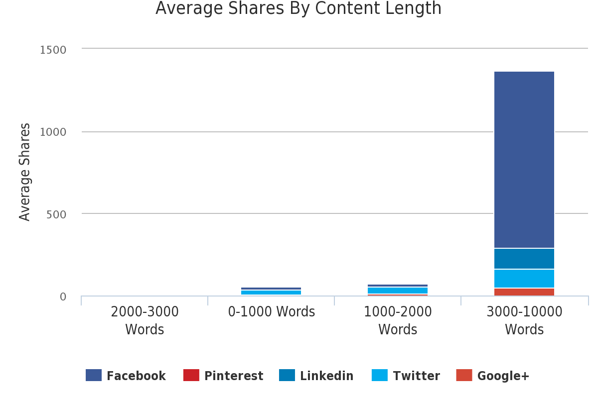 average shares by content length