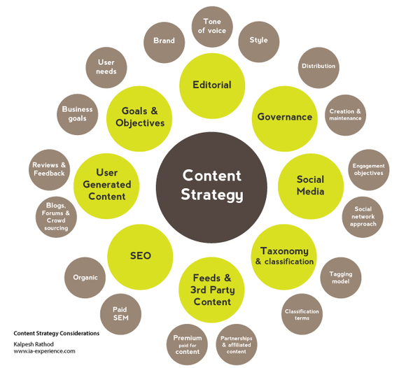 Content Strategy: You're Doing it Wrong! - YouMoz - Moz