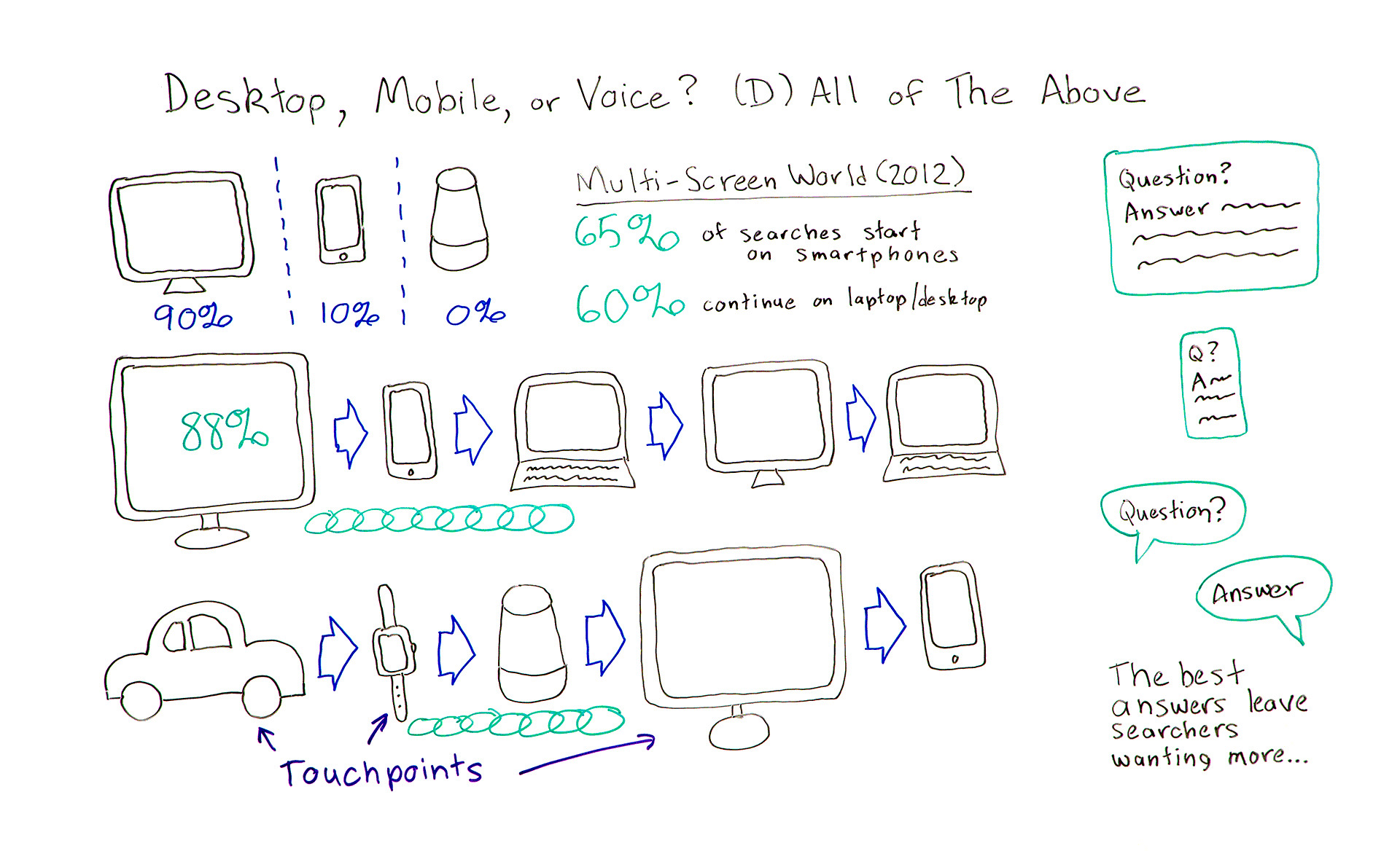 Desktop, Mobile or Voice? All of the above.