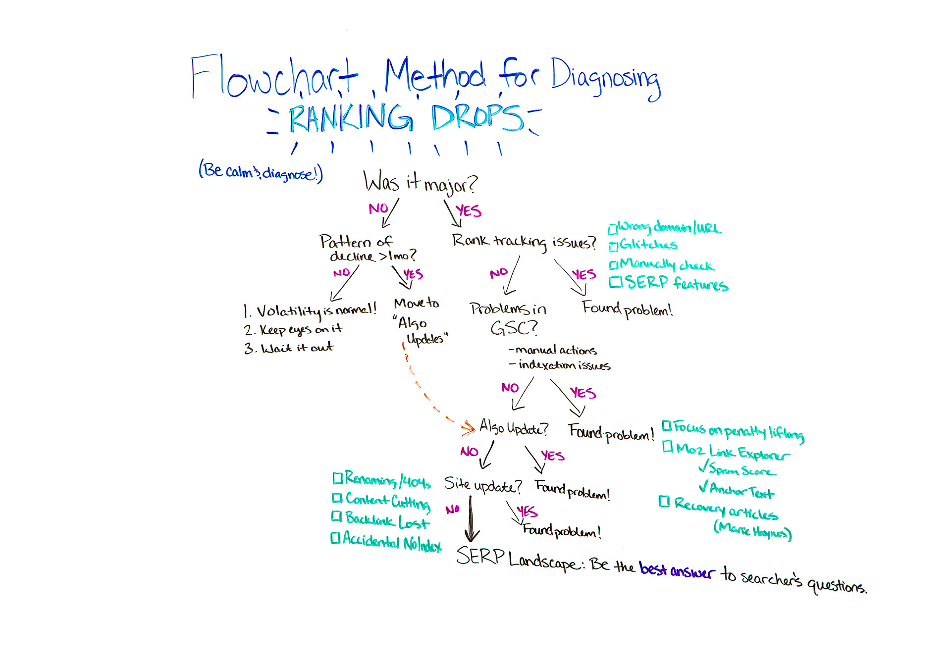 Using the Flowchart Method for Diagnosing Ranking Drops - Whiteboard