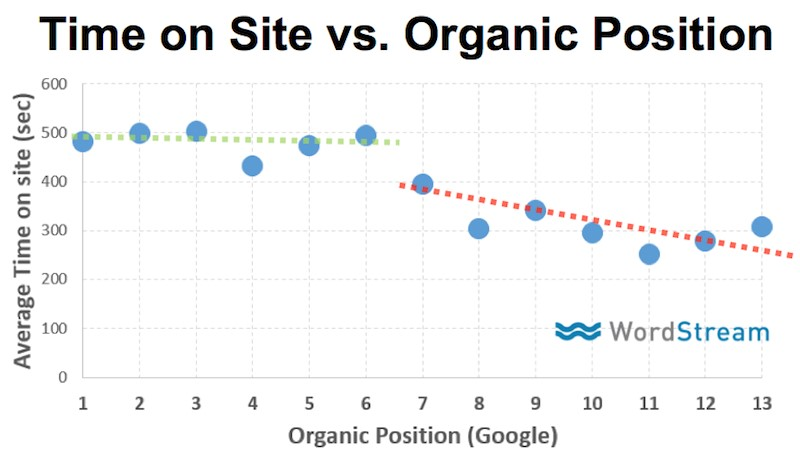 Do Website Engagement Rates Impact Organic Rankings Moz