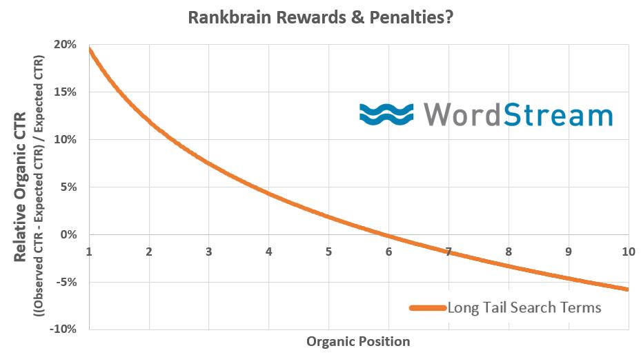 Does Organic Ctr Impact Seo Rankings New Data Moz