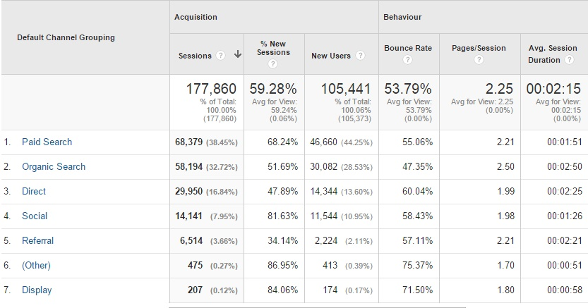 My Story: How Facebook Advertising Performed vs  Google