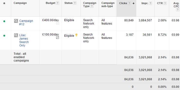 Google AdWords V2