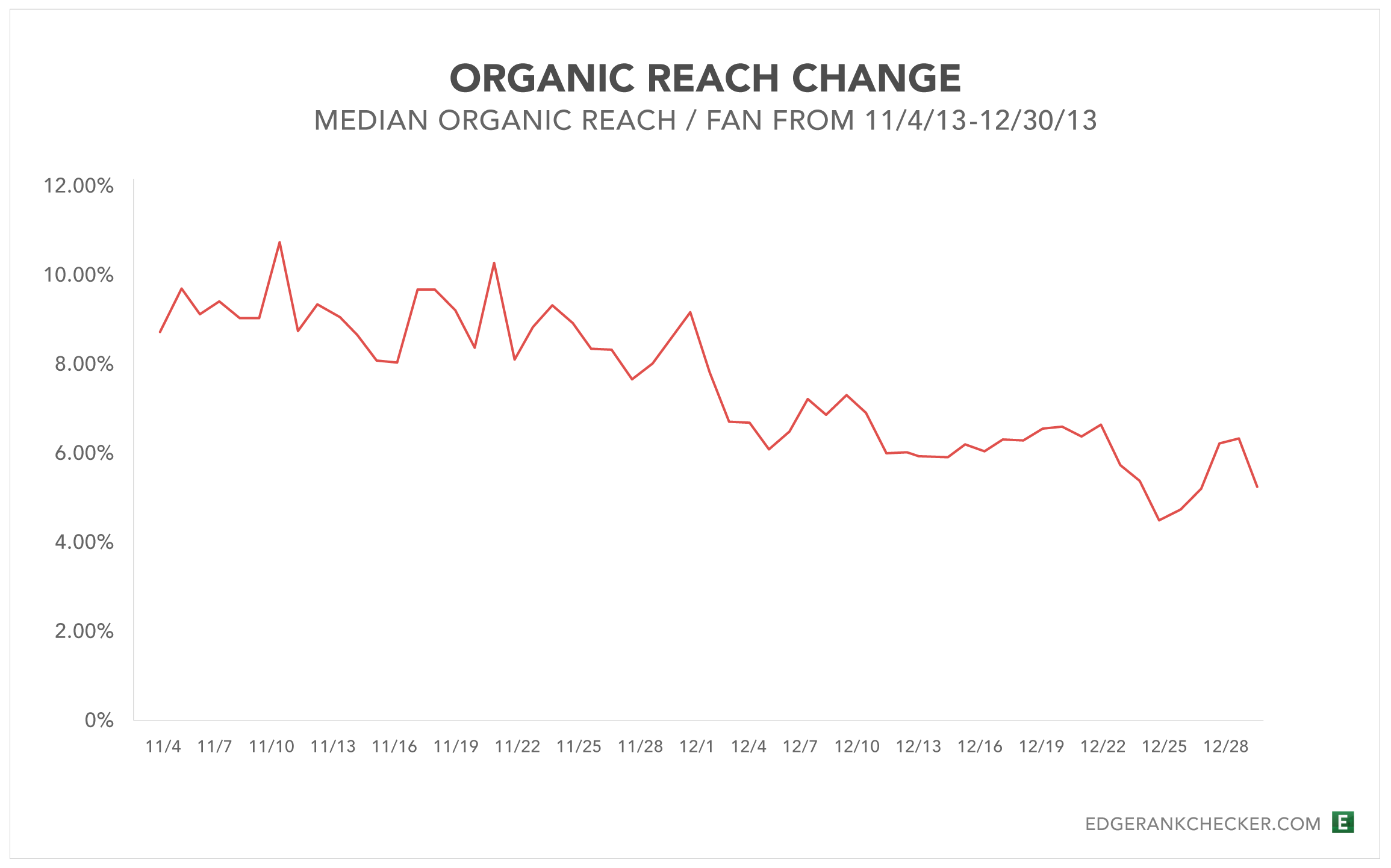 Organic-Reach-Change-Before-After-Dec2-Line-Chart