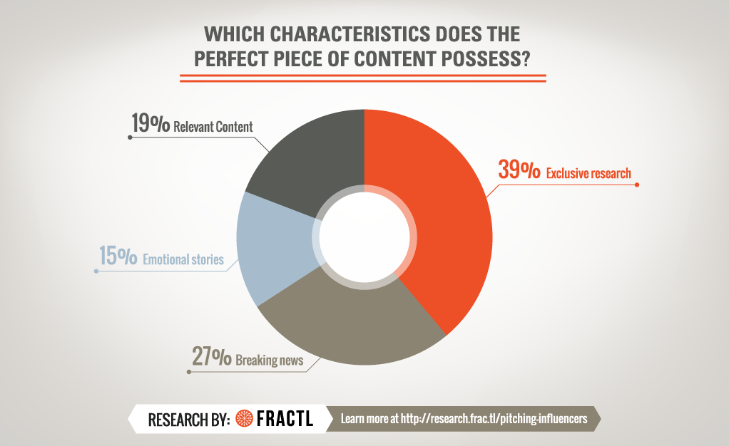 characteristics of good content marketing