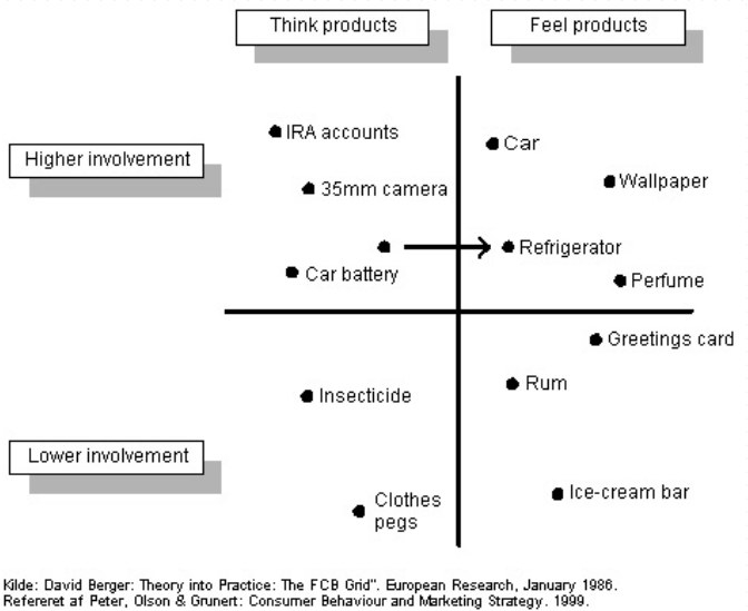 comparision of high involvement consumer decision The consumer will not make the decision in an instant, but instead will compare involvement consumers can have a high consumer involvement in the decision.
