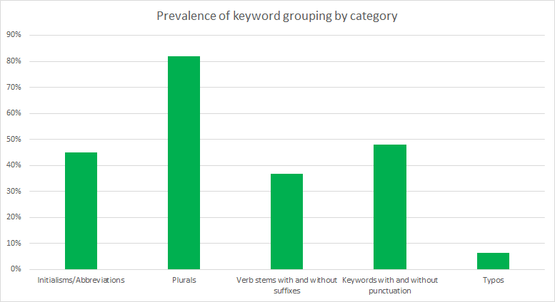 Google Is Grouping Keyword Volumes - What Does This Mean for SEO?
