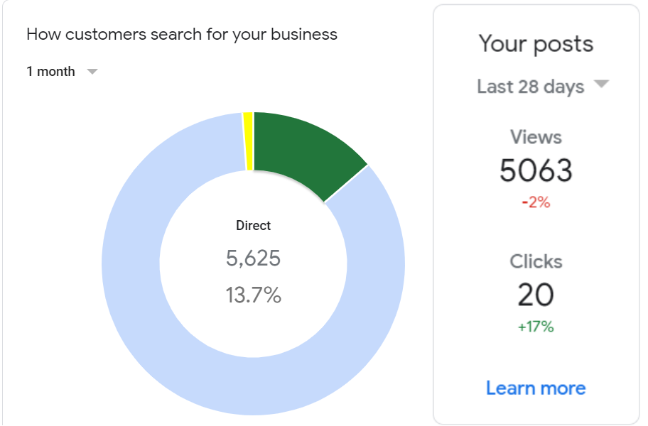 Do Firms Really Use Google My Business Posts? A Case Study 8