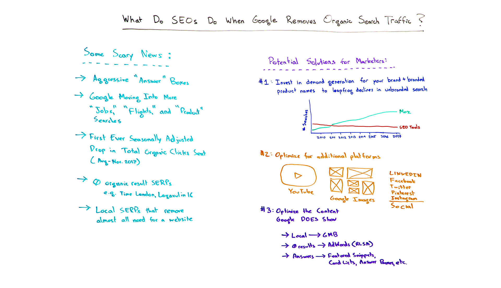 What Do SEOs Do When Google Removes Organic Search?