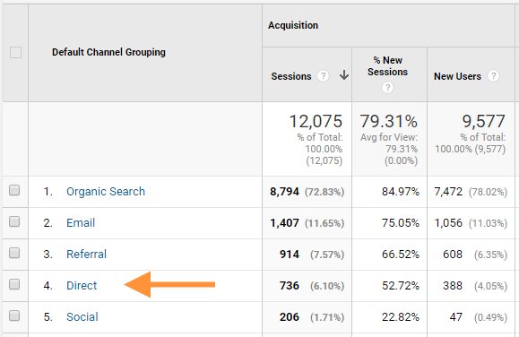 The Complete Guide to Direct Traffic in Google Analytics - Moz