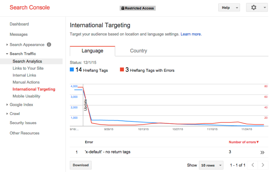 the guide to international website expansion hreflang cctlds