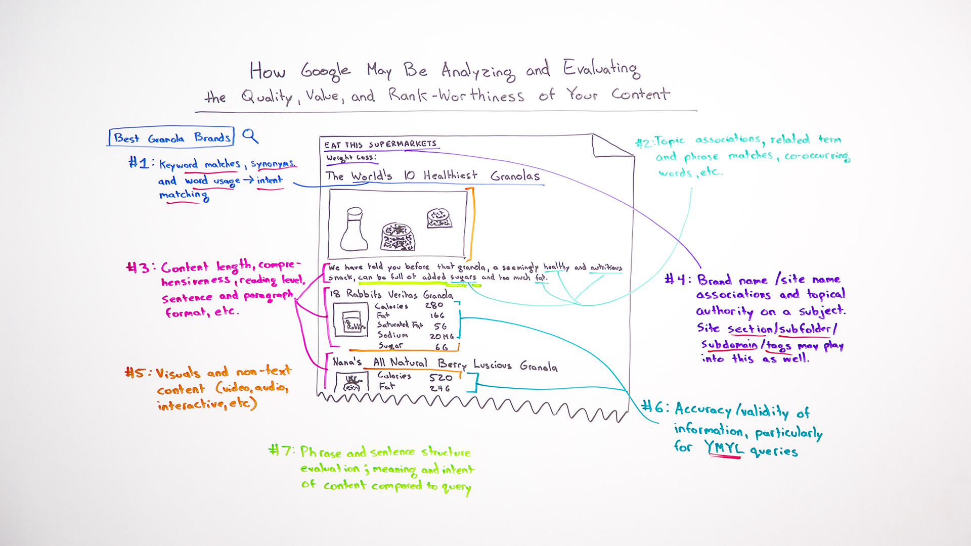 How Google May Analyze And Evaluate The Quality Value Rank Your Diagram As To My Proposed Change Am Heading Out Do Changes Advanced Tactics Be Using Content What You Should Looking For Help Resolve Ranking Woes