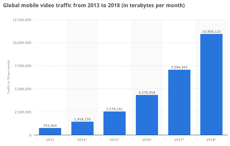 Global Mobile Video Traffic from 2013 to 2018 - Statista