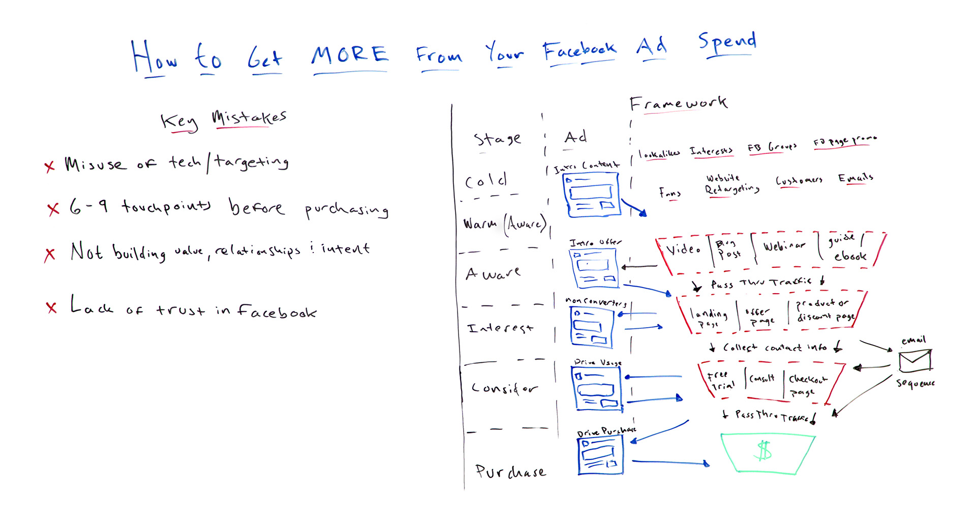 how to build a facebook funnel that converts whiteboard friday moz