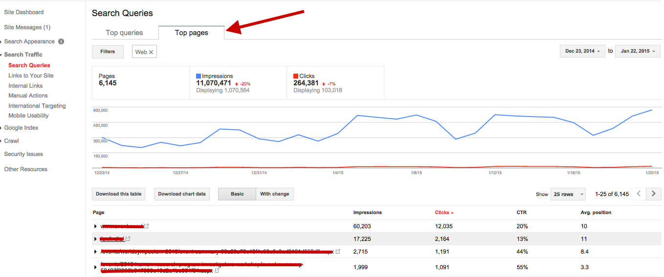 top pages in Google Webmaster Tools