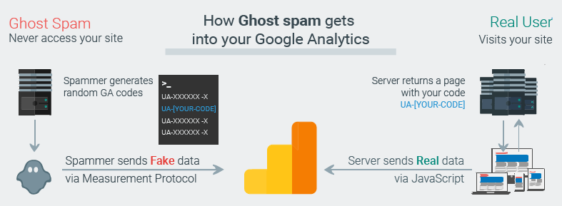 Trust Your Data: How to Efficiently Filter Spam, Bots