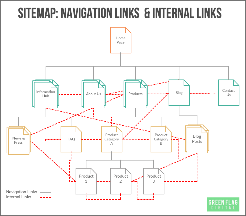 Website navigation with internal links diagram.