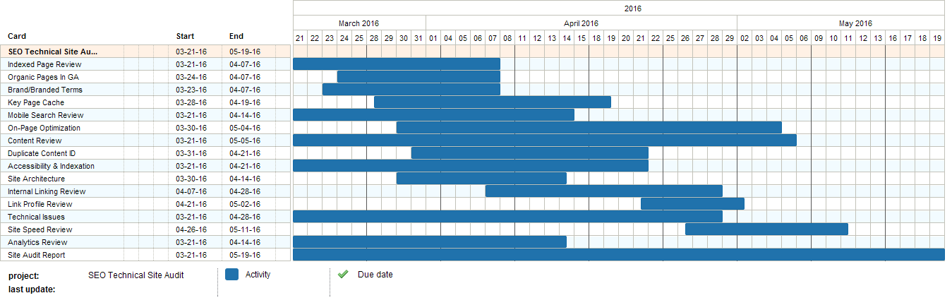 How Why To Build A Basic Gantt Chart For Almost Any Project Moz