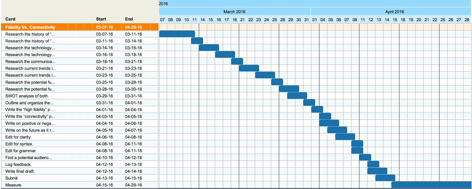 Gantt chart template for research proposal