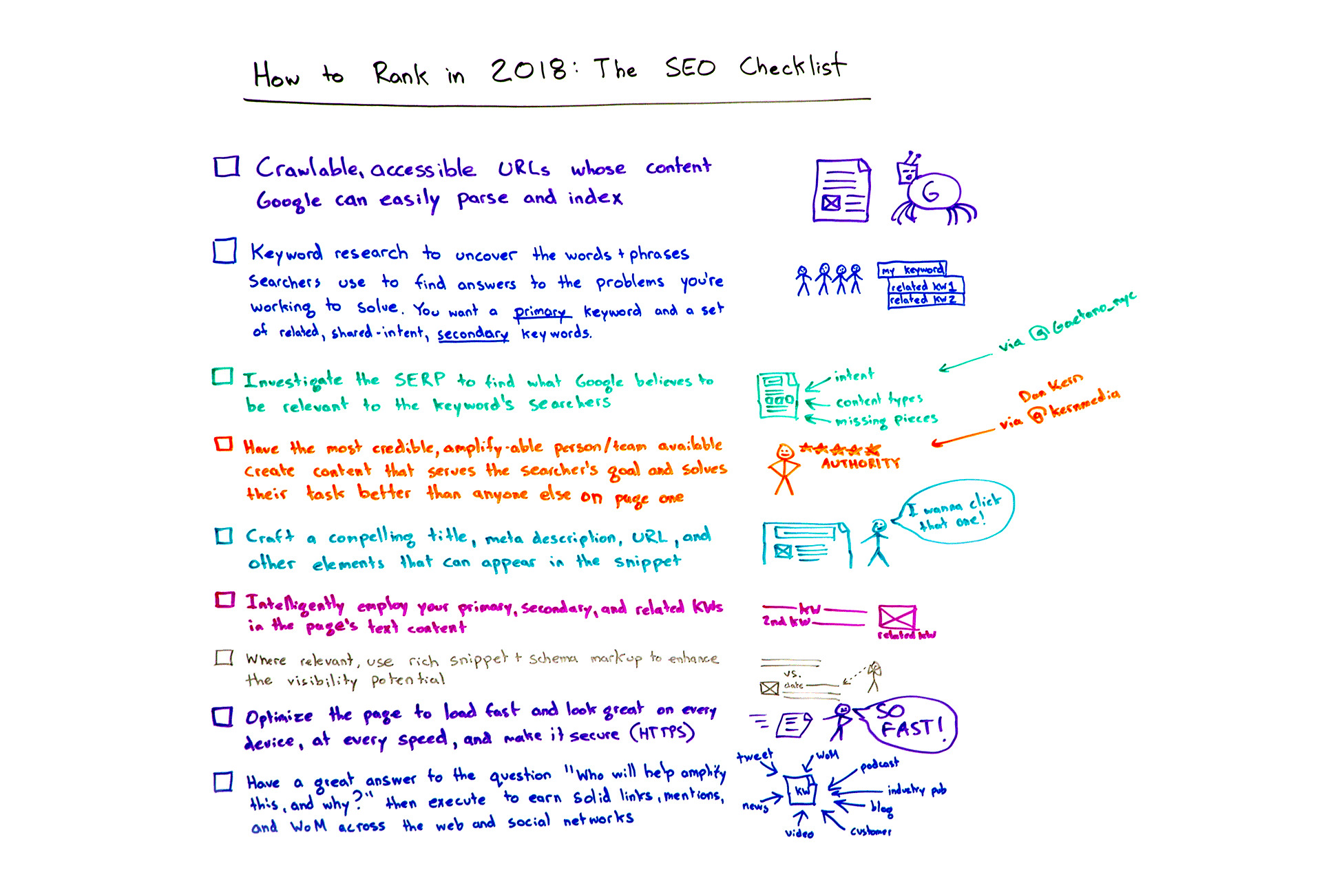 How To Rank In 2018 The Seo Checklist Moz