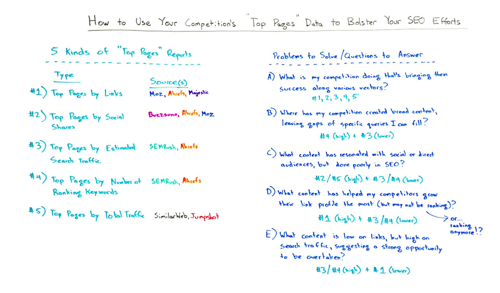 Use os dados das páginas principais da concorrência para reforçar seus esforços de SEO