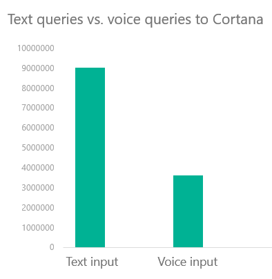 How Voice Search Will Change Digital Marketing — For the Better - Moz