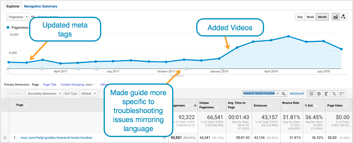5 Ways We Improved User Experience and Organic Reach on the New Moz