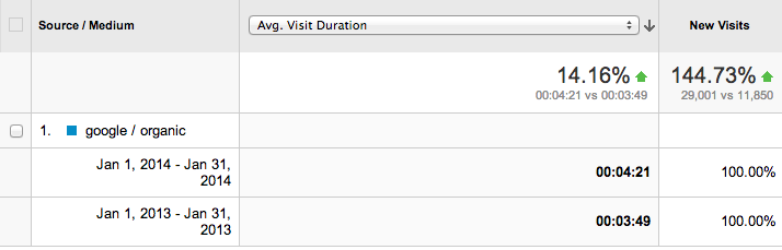 Average visit duration analytics