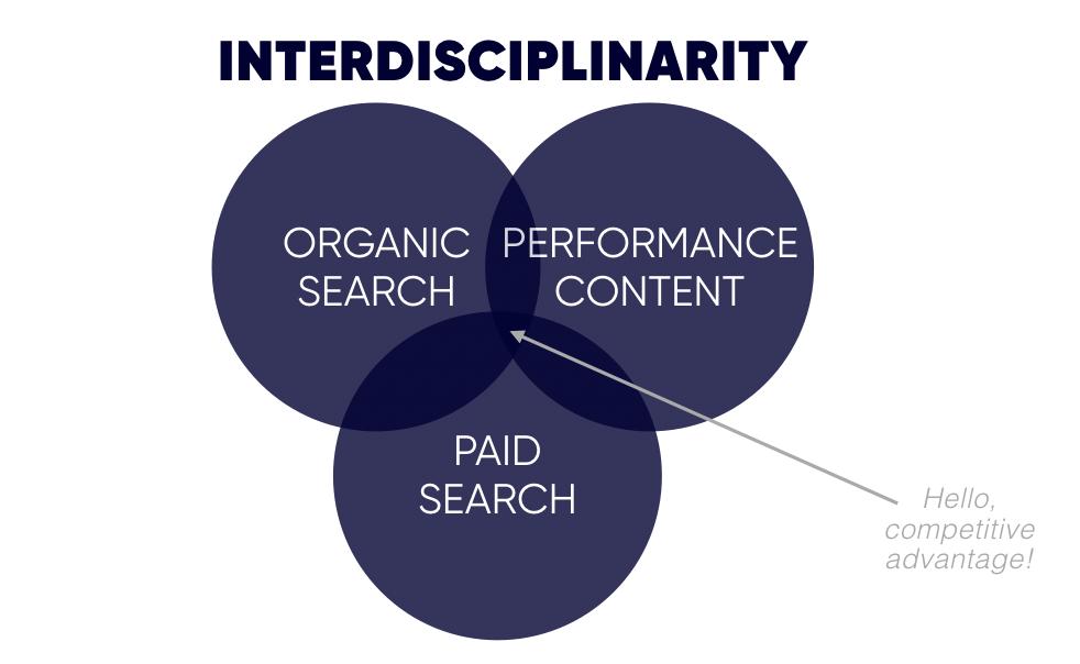 Interdisciplinaridade: Como integrar equipes de pesquisa orgânica, pesquisa paga e conteúdo 5