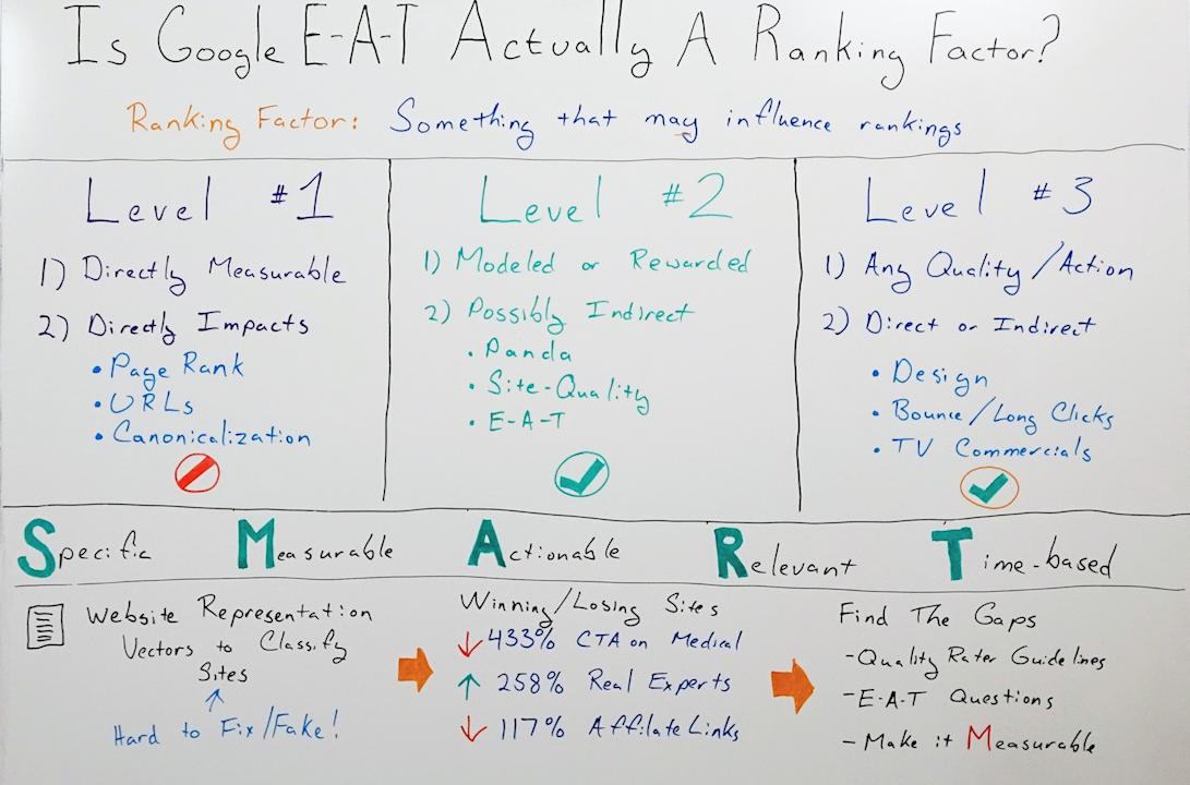O Google E-A-T é realmente um fator de classificação? - Quadro branco sexta-feira 2