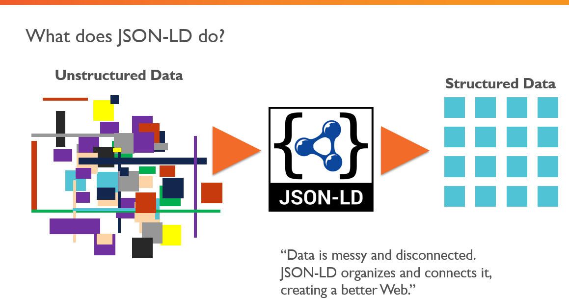 A Guide to JSON-LD for Beginners - Moz