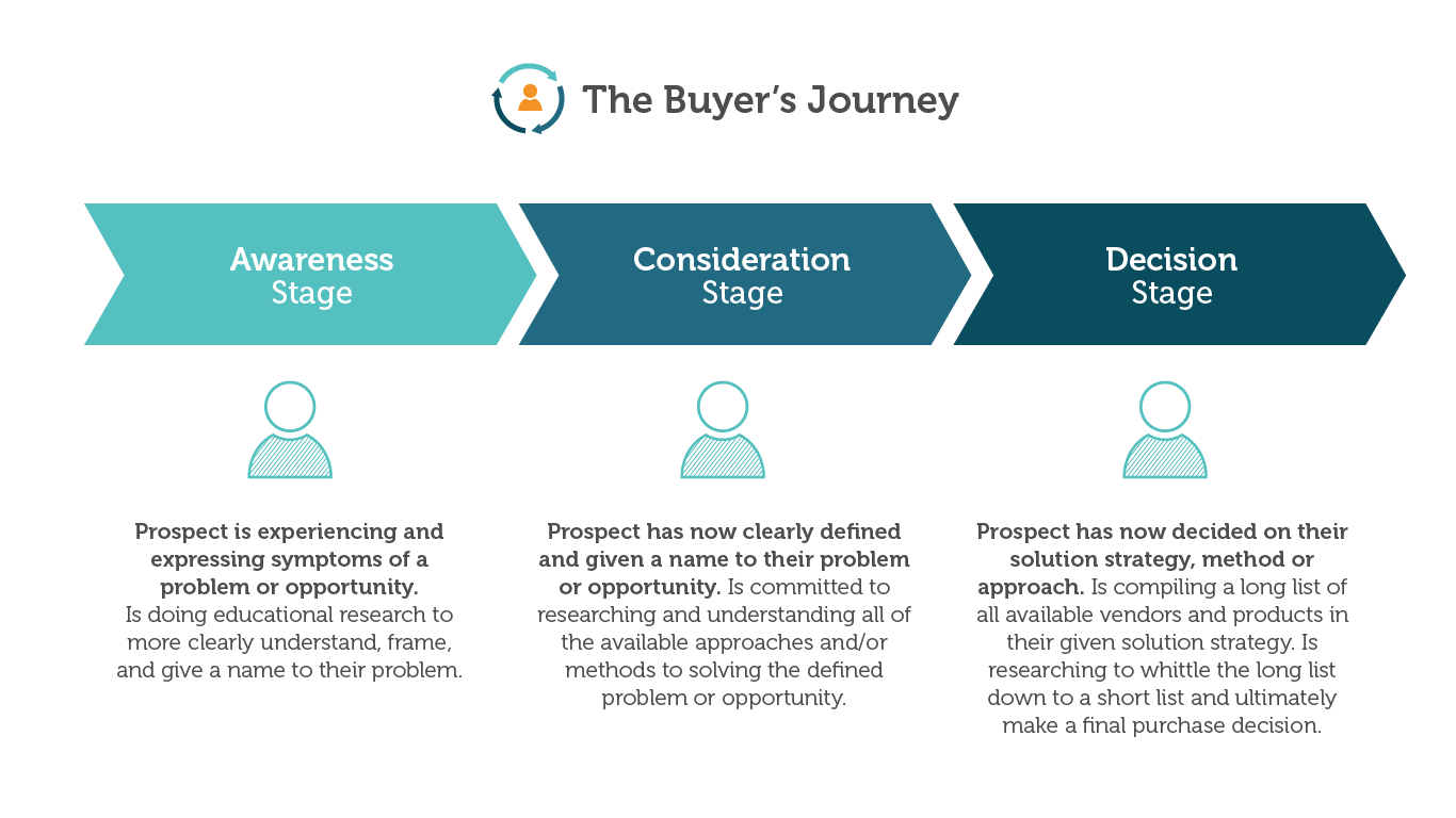 Evolving Keyword Research to Match Your Buyer's Journey