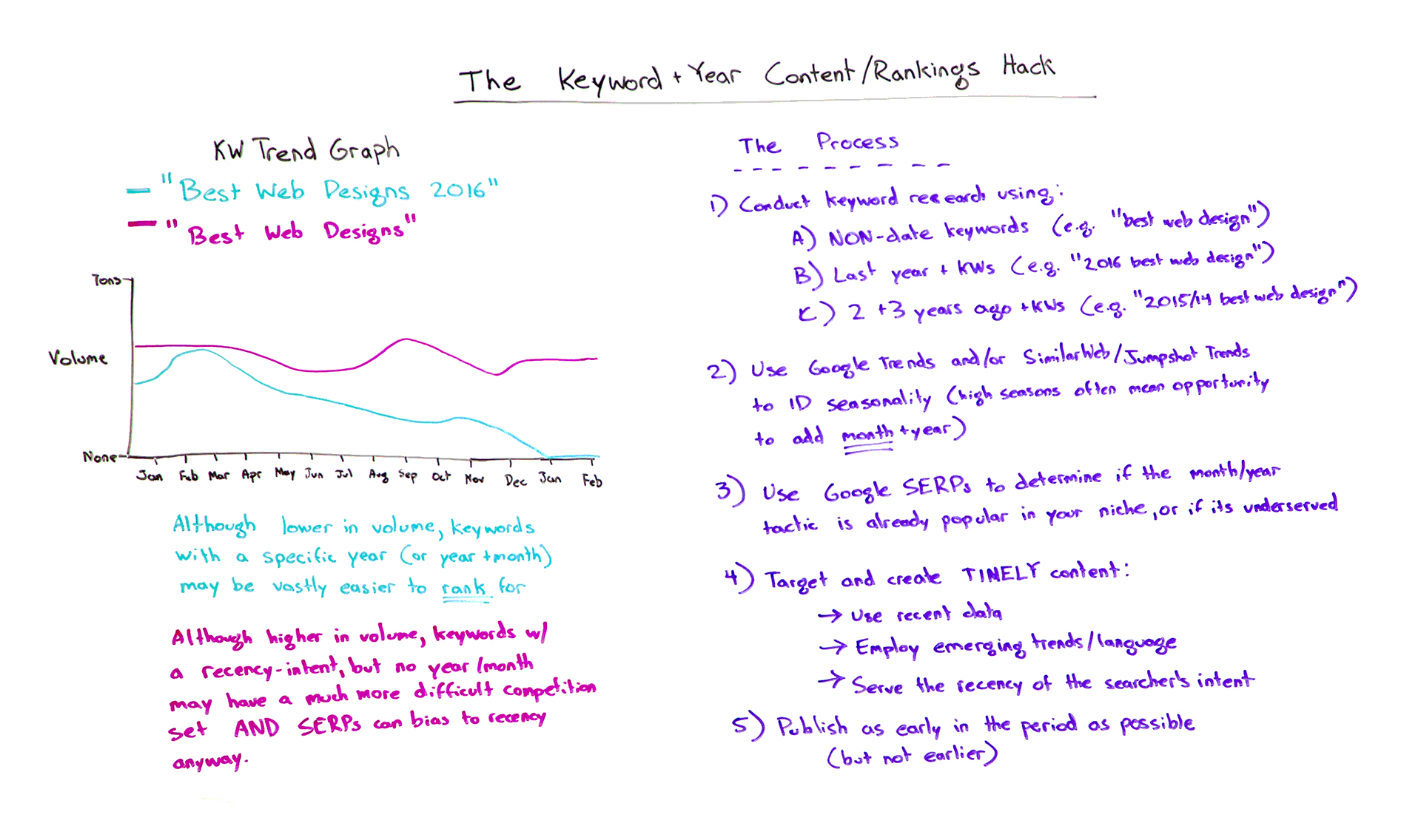 The Keyword Year Contentrankings Hack Whiteboard Friday Moz