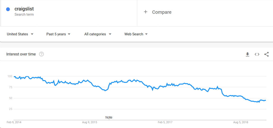 5 Reasons Legacy Brands Struggle With SEO (and What to Do About Them) 2
