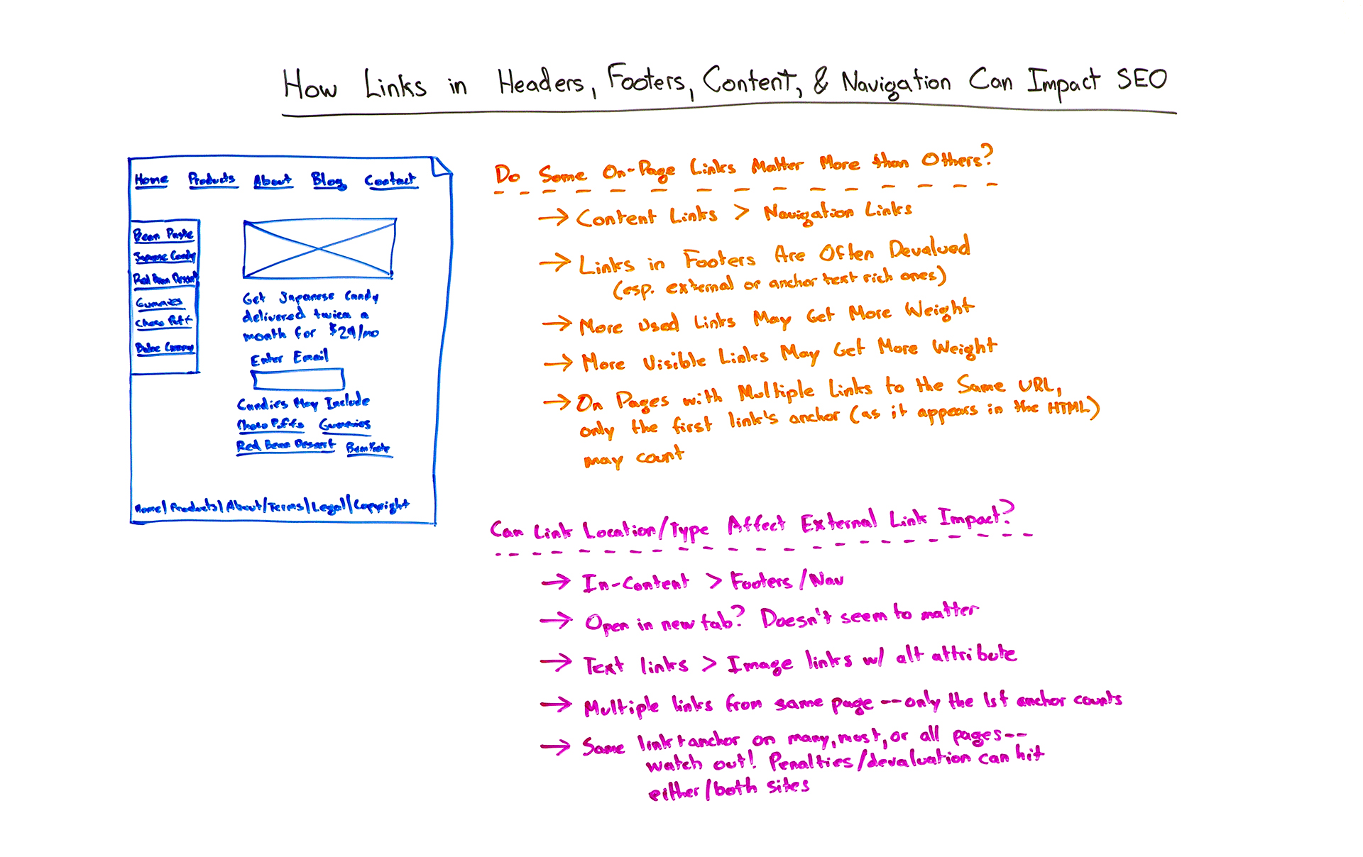 How Links in Headers, Footers, Content, and Navigation Can