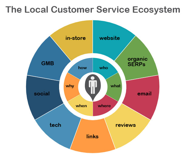 5bdca231d1f516.64703788 What the Local Customer Service Ecosystem Looks Like in 2019 | ::: PHMC GPE LLC :::: Marketing & Corp. Communication Agency