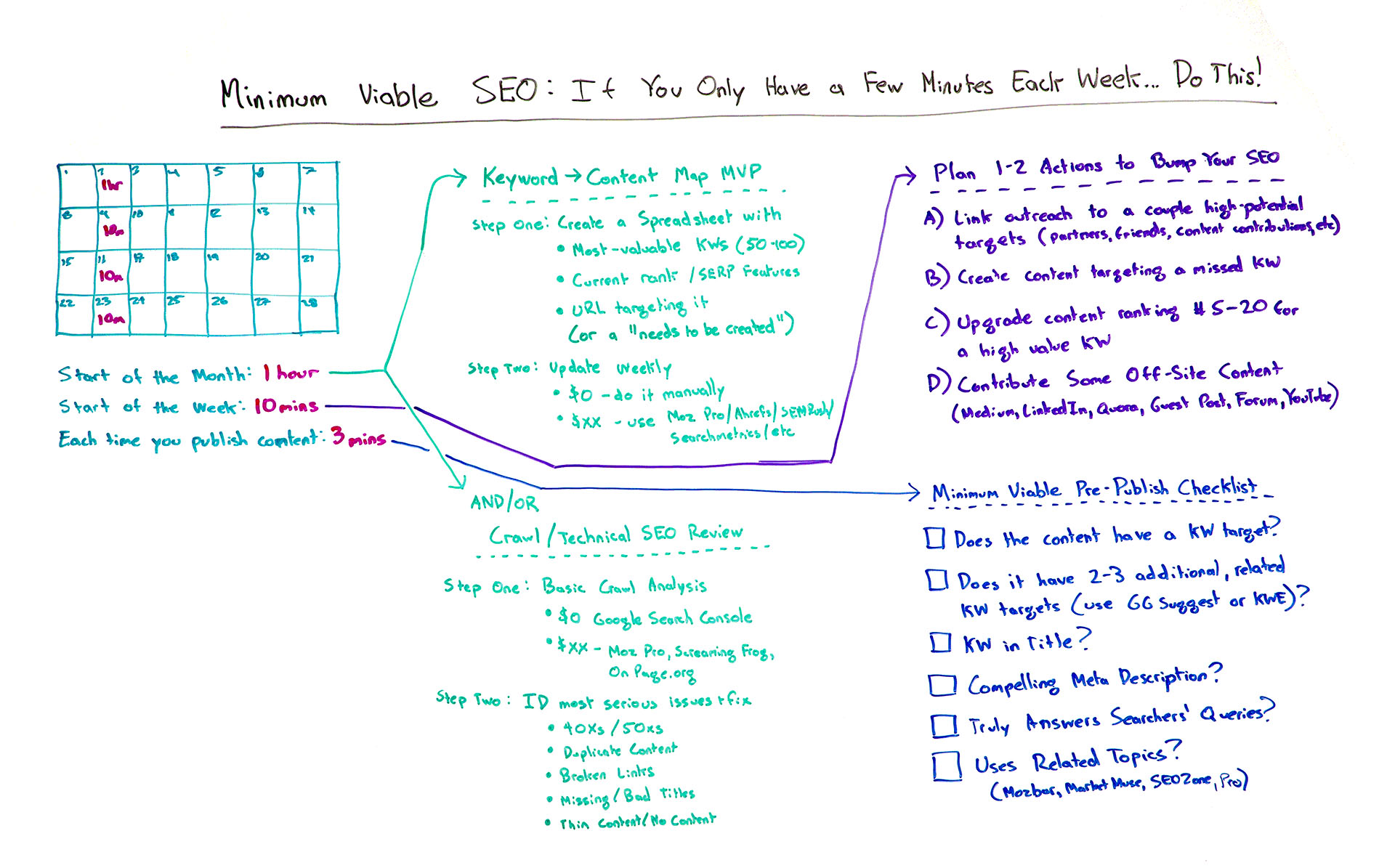 https://moz.com/blog/minimum-viable-seo-whiteboard-friday