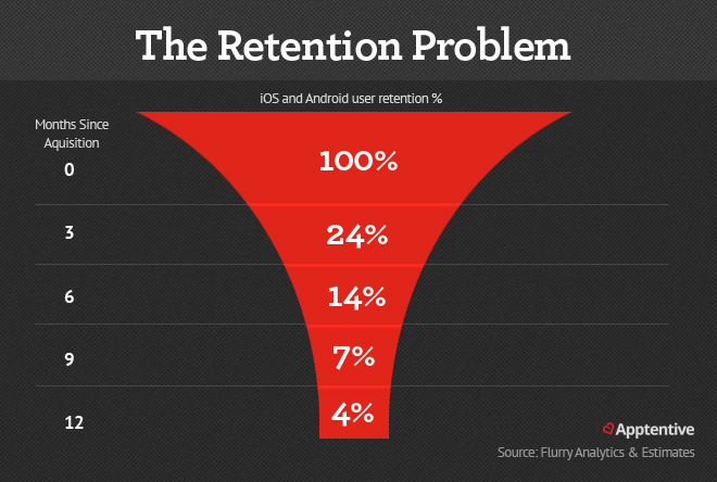 The Mobile App Retention problem is massive - most customers are gone in 90 days