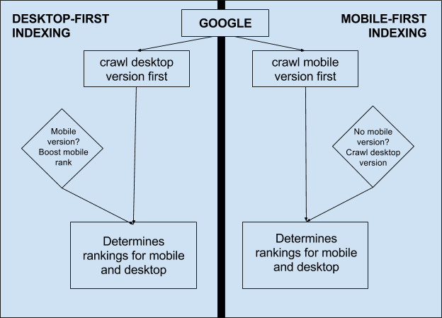 Desktop-first indexing vs. Mobile-first indexing