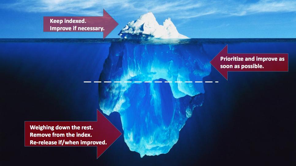 Iceberg SEO Content Cruft