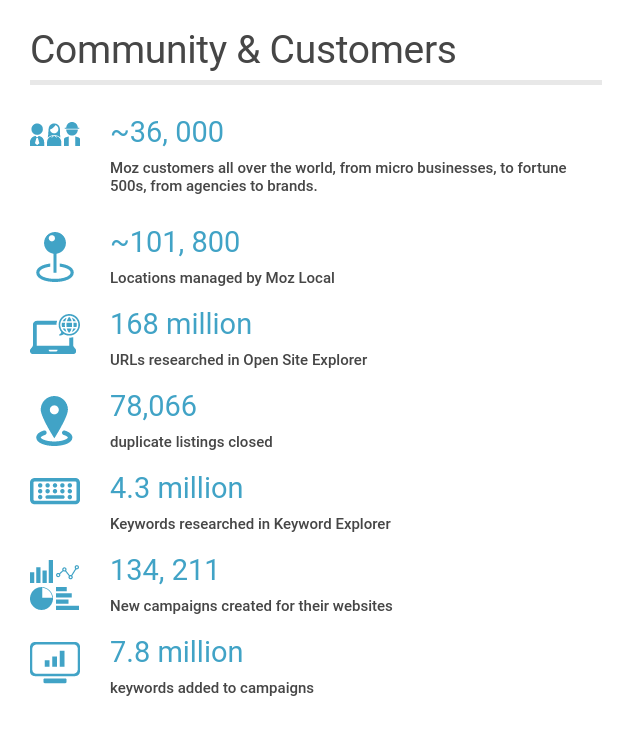 stats about community & customer numbers