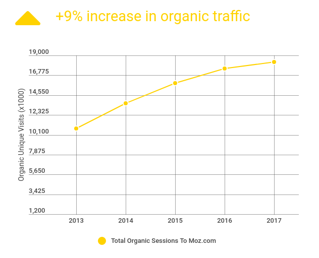graph showing +9% increase in organic traffic to moz.com