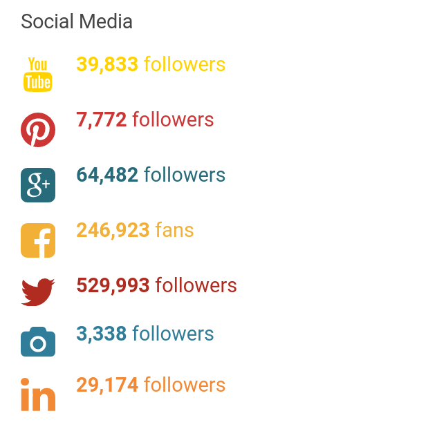 stats about social media followers