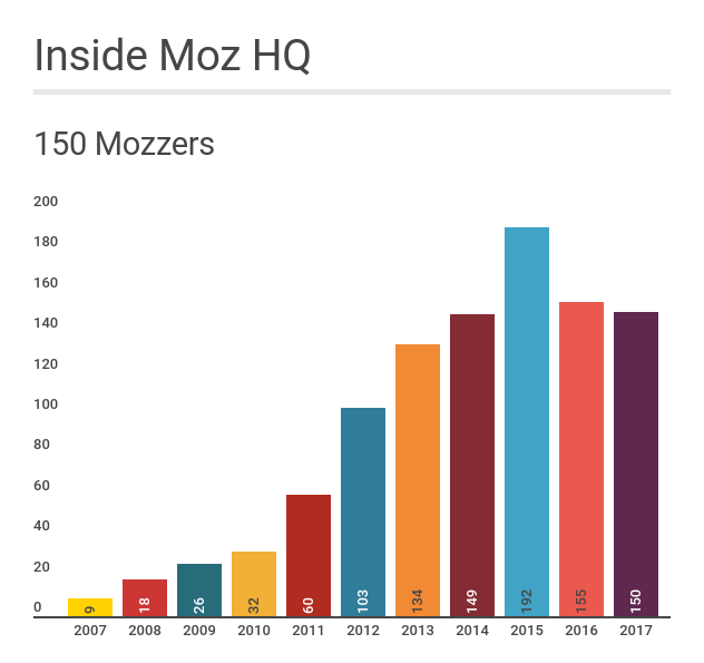 """Inside Moz HQ"" detailing the number of Mozzers from 2007-2017. 2007 has 9 employees, 2017 has 150."