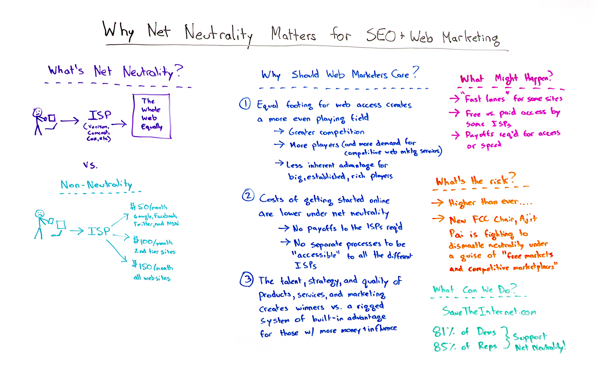 Net Neutrality and SEO