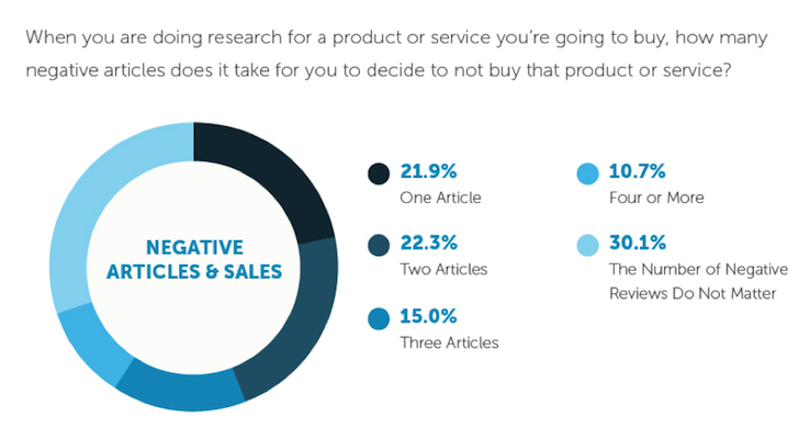 Negative Articles and Sales