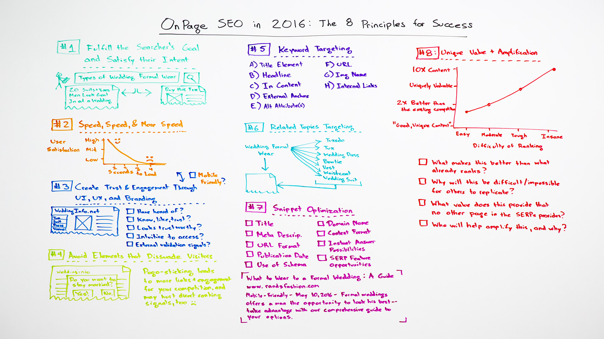 On Page SEO In 2016 The 8 Principles For Success